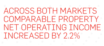 Across both markets comparable property net operating income increased by 2.2%